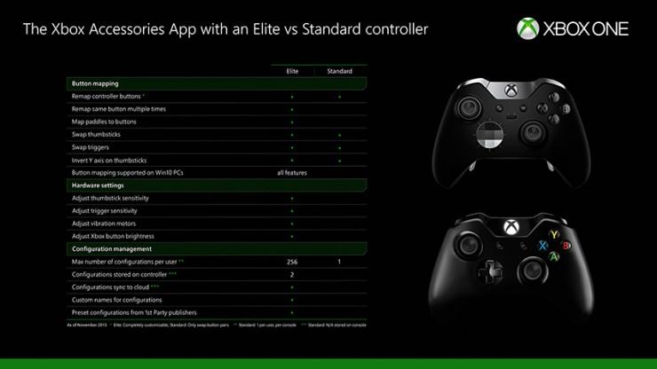 1447730945-elite-controller-table-ver5