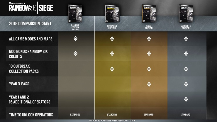 Turf N Surf >> Tom Clancy's Rainbow Six Siege Year 3 Editions detailed