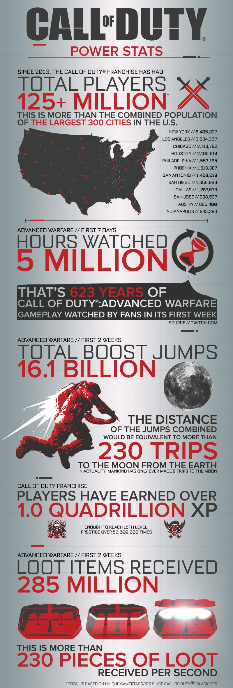 CoD Infographic
