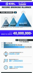 ESL_Twitch_Infographic