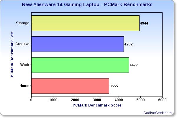 PCMarkBenchmarks