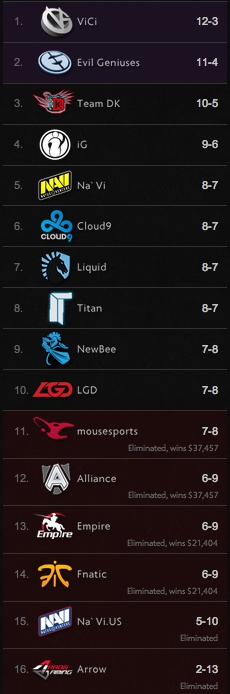 TI4 Goup Standings