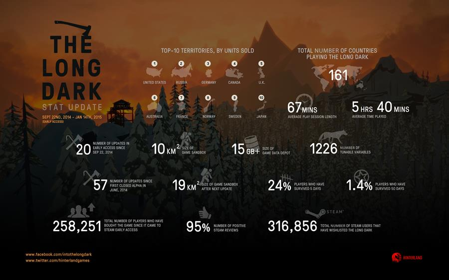 The Long Dark stats