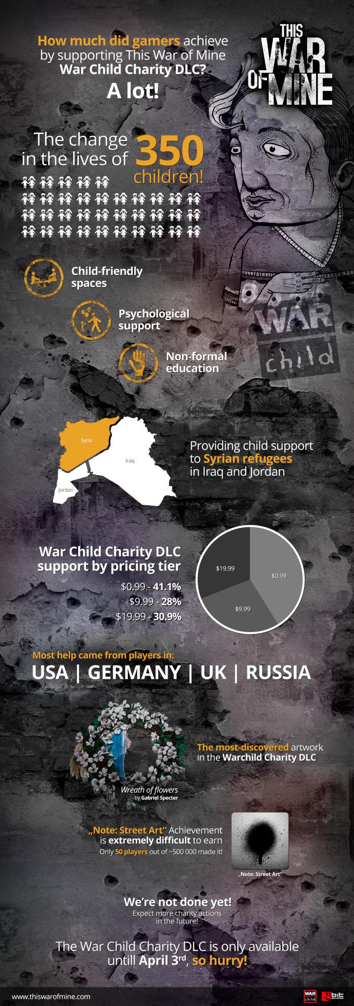 War_Child_DLC_infographics-720x2045